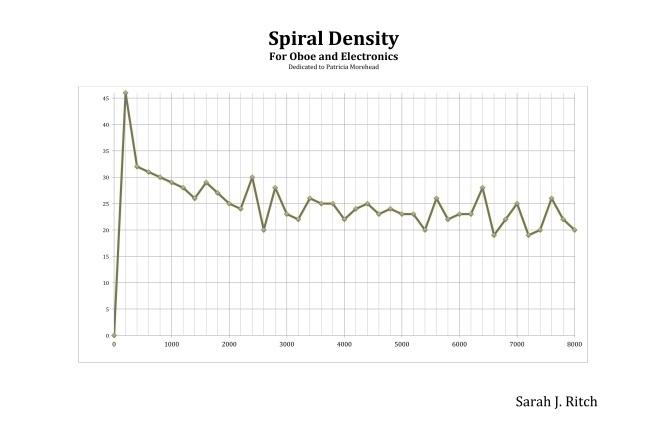 SpiralDensityScore1